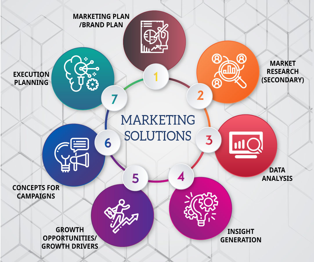 Marketing Solution Services-TheBMS